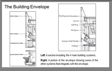 Building wall design construction pfcs for Envelope house plans