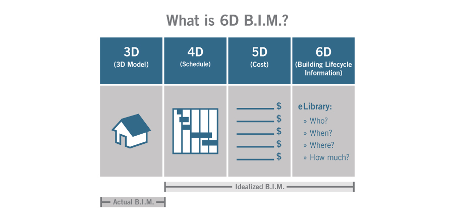 Building information modeling why everyone who deals with for Project 5d