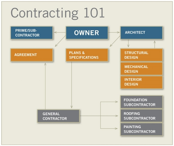 Construction Management 101 Pfcs