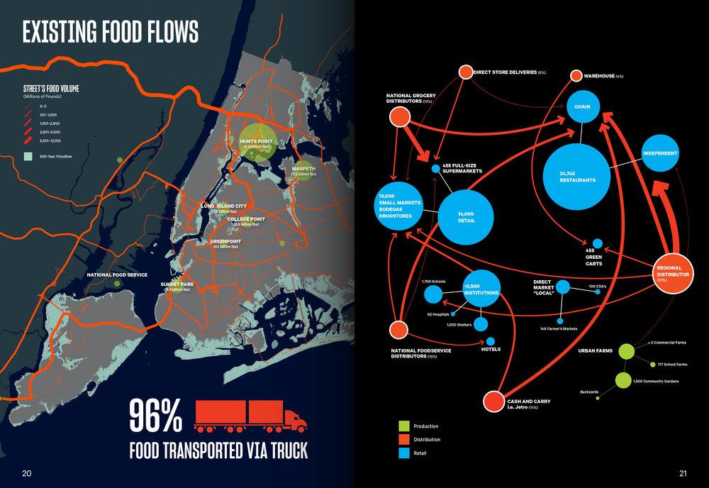 Existing food flows.jpg