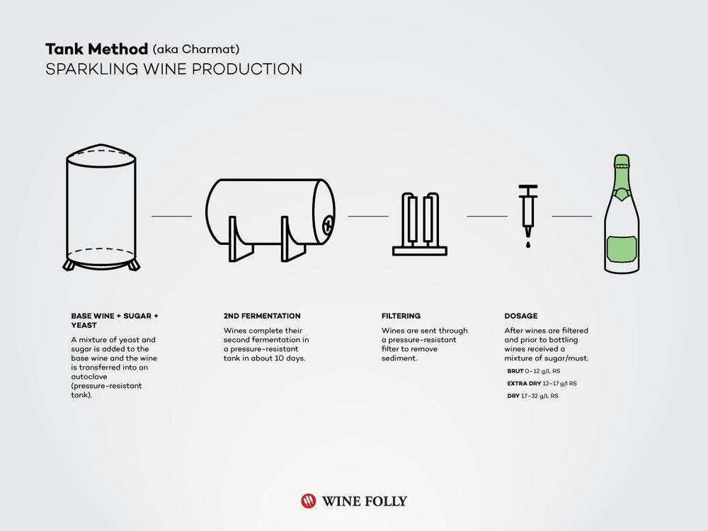tank-charmat-sparkling-wine-cuvee-close-prosecco.jpg