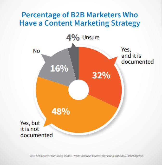 Source:Content Marketing Institute