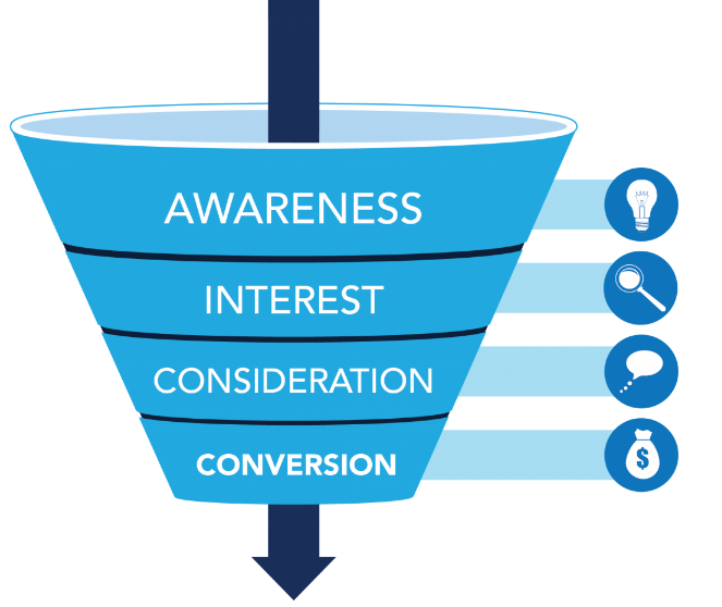 Image Source: Holistic SEO: The Foundation of Your Conversion Funnel