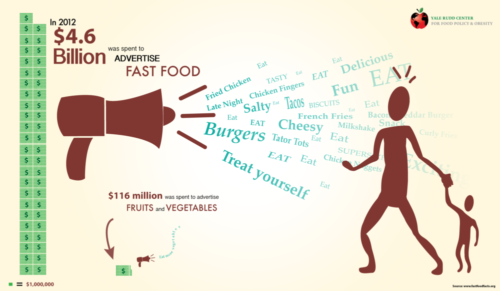how much billions is spent on advertising fast food