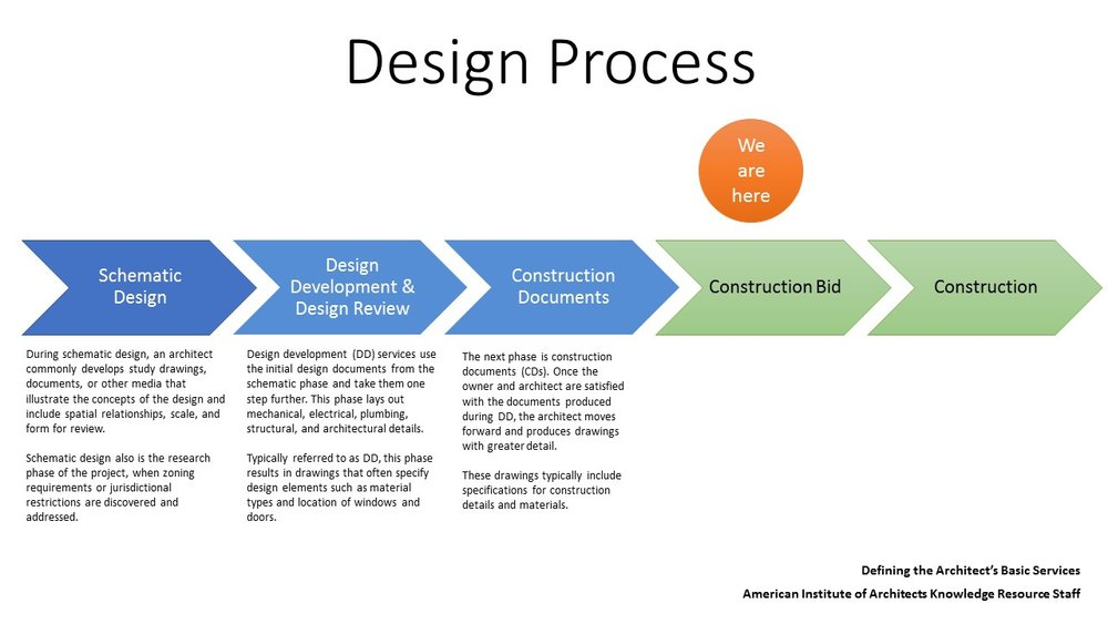 2018-07-12 design development timeline.jpg