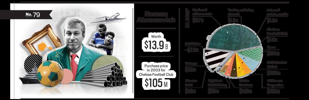 Lily Chow / Roman Abramovich Net Worth
