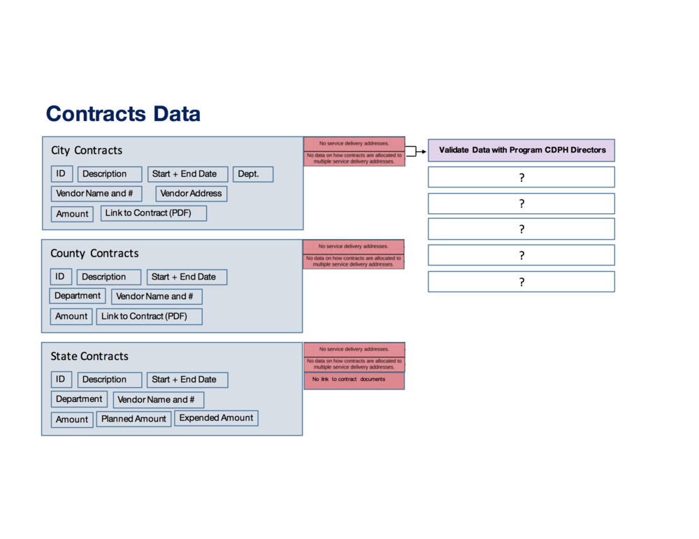 Contracts Data