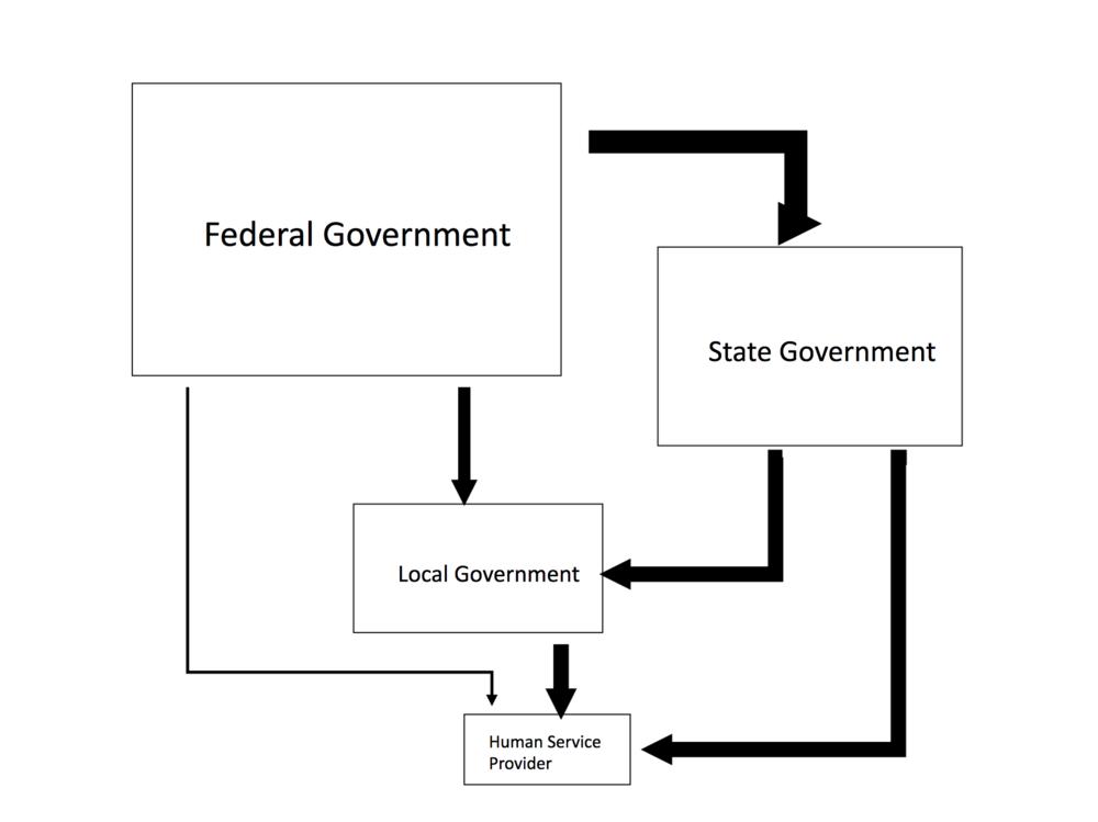 Funding flow