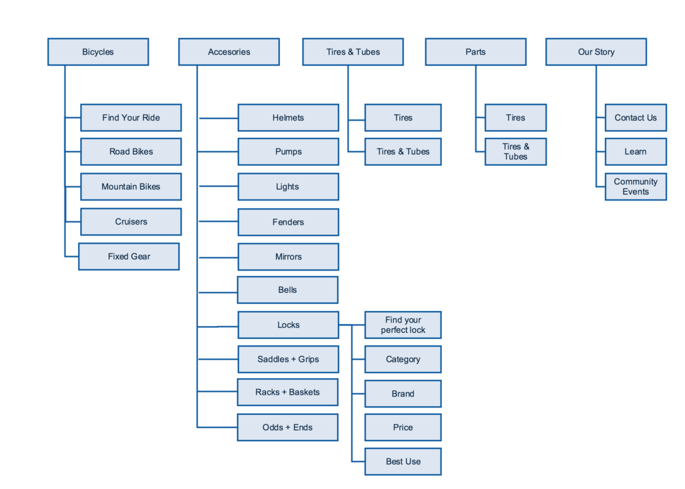 p2_site_map_ecommerice_final (1).png
