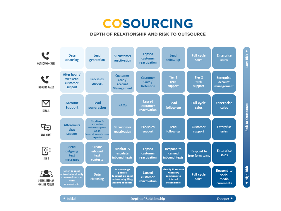 cosourcing-contact-center