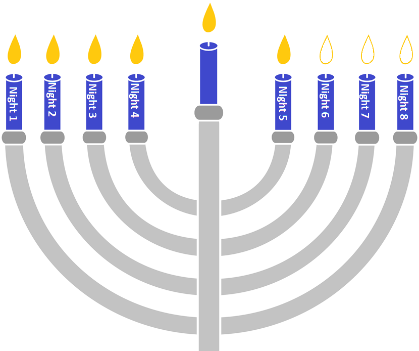 Hanukkah 5 Candles.png