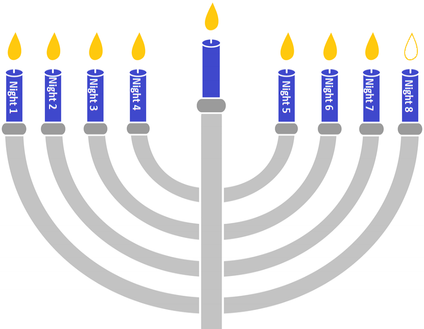 Hanukkah 7 Candles.png