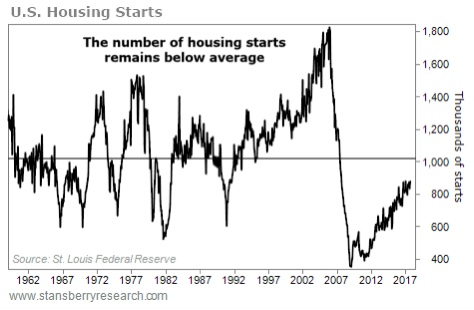 US Housing Starts.jpeg