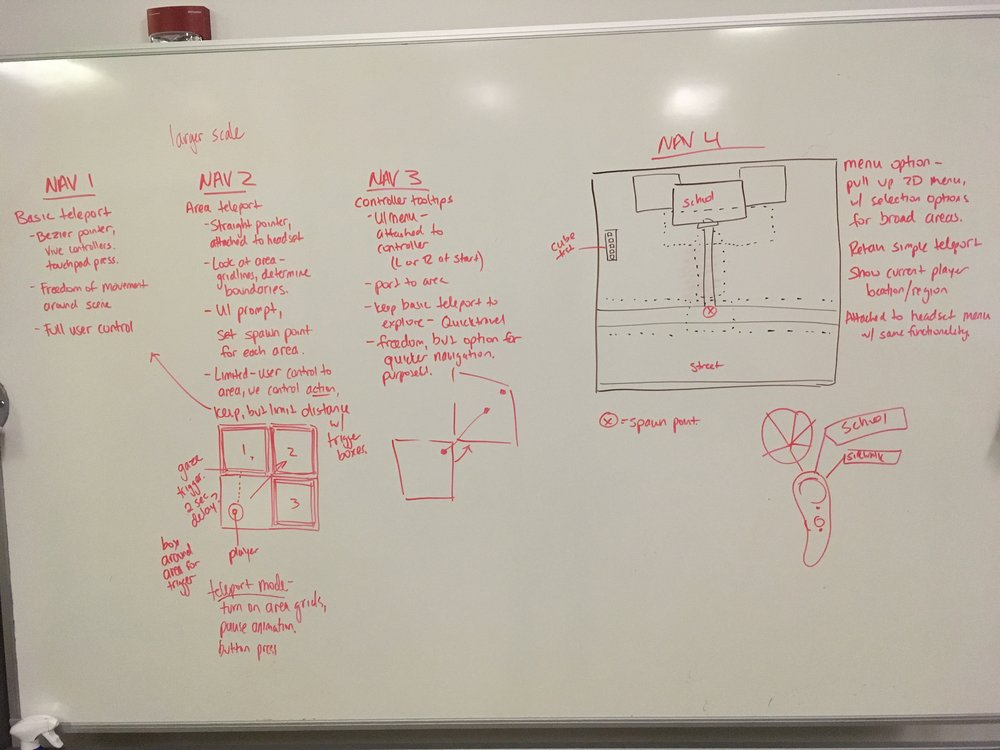 Planning out navigation functions for the first phase of my work.