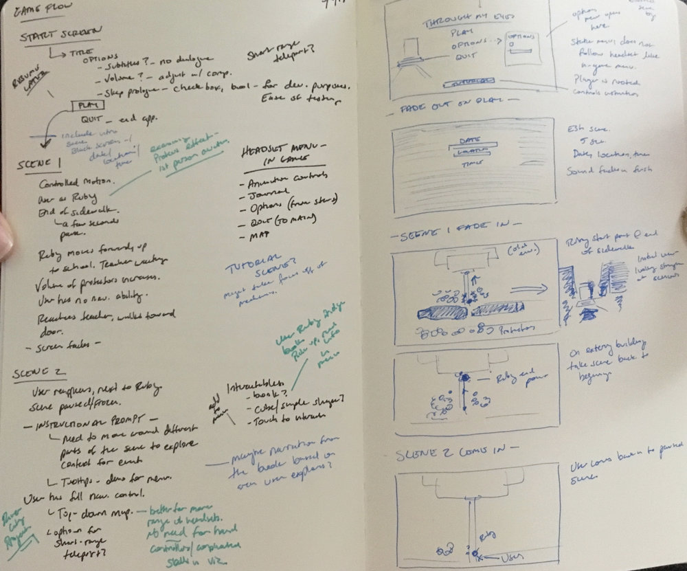 Image of notes on the layout of the experience.