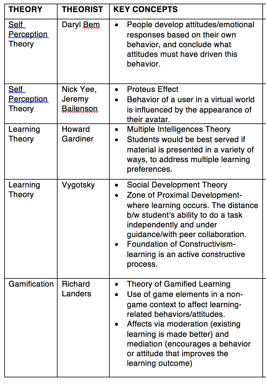 Current breakdown of theoretical framework.