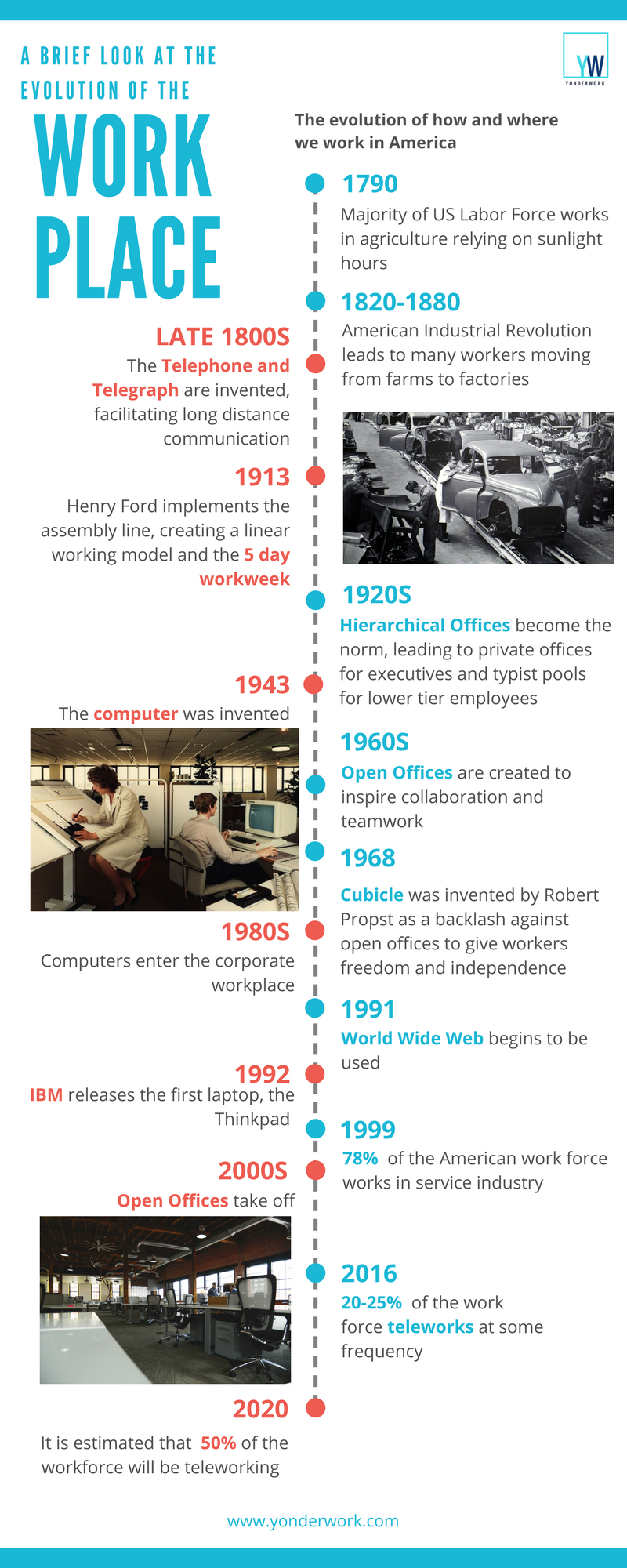 evolution of the workplace