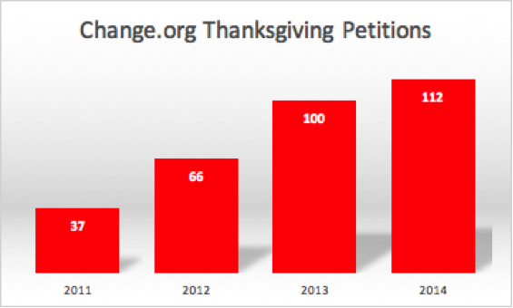 thanksgiving-petitions