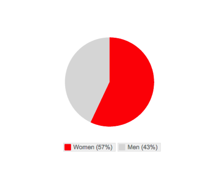 The relative gender of people who have supported environmental petitions on Change.org among people who have shared their gender.