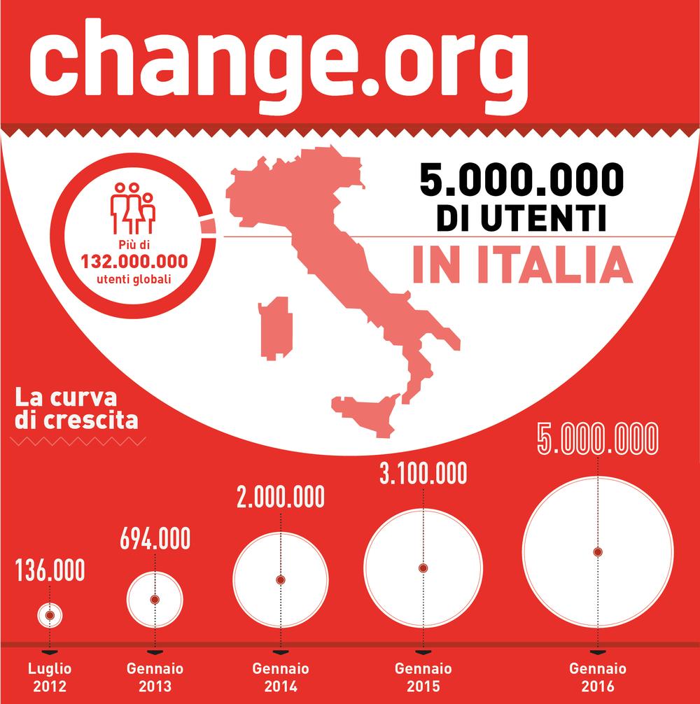 Utenti in Italia e curva di crescita
