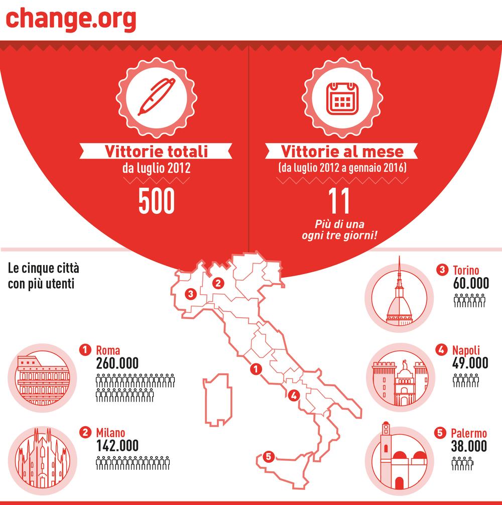 Vittorie in Italia e città con più utenti