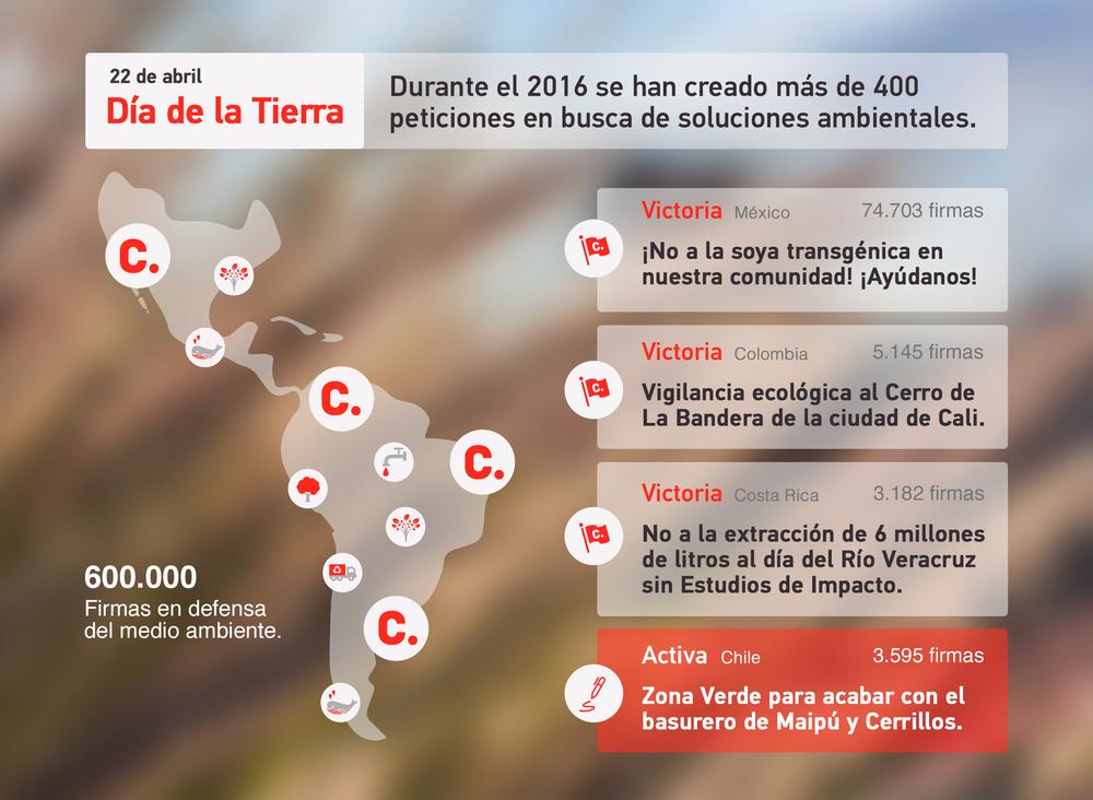 Cada día cientos de usuarios alrededor de América Latina están apoyando la protección del medio ambiente.
