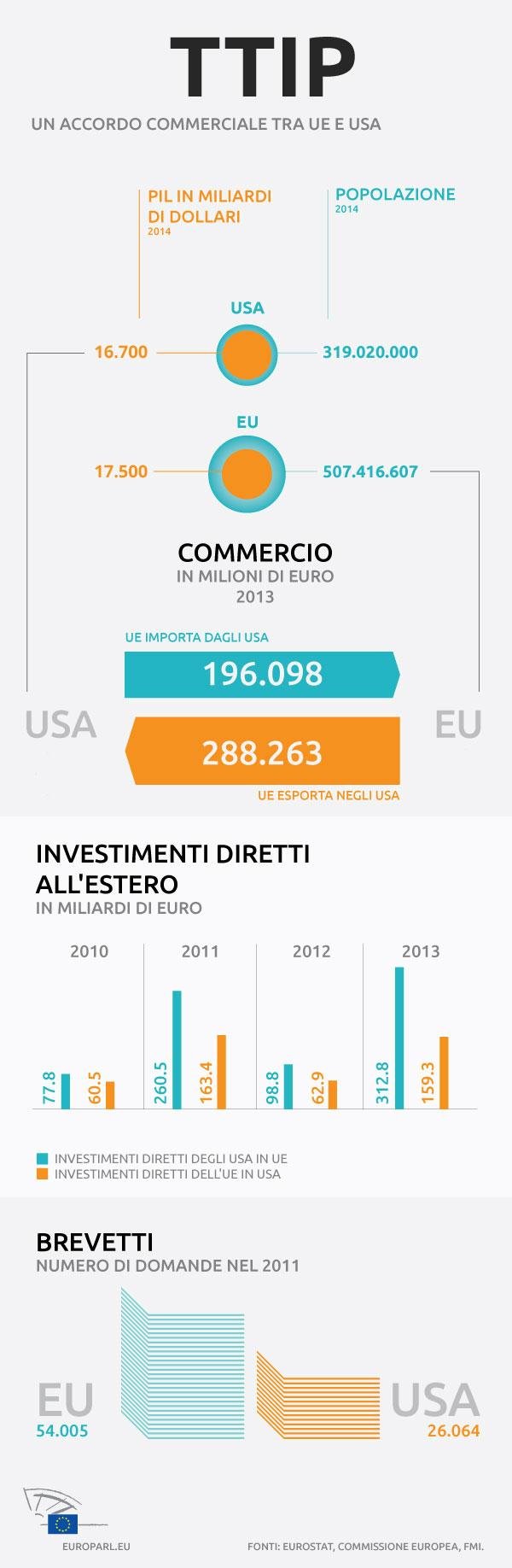 Infografica europarl.eu