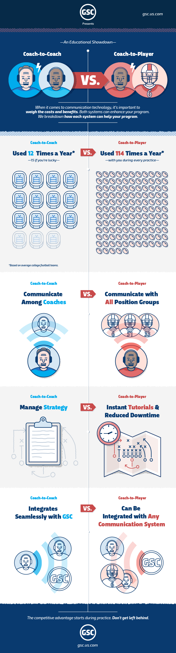 Coach Communication - The Competitive Advantage Infographic