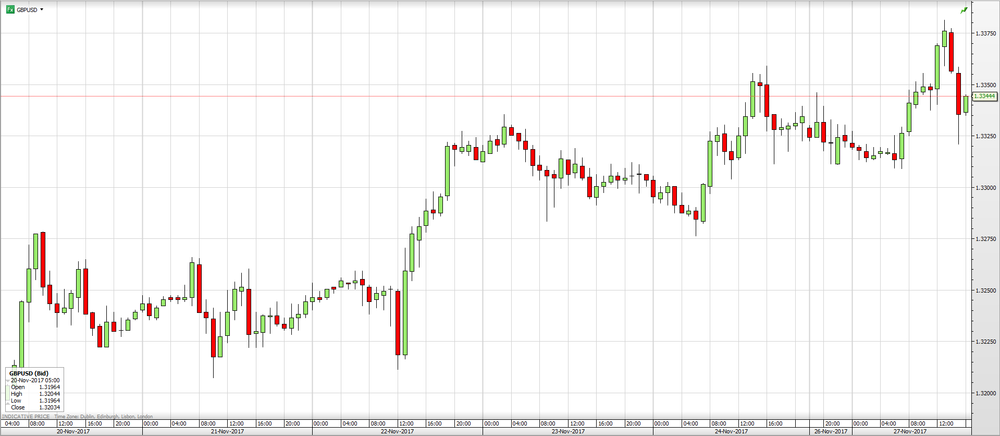 GBPUSD Graph.png