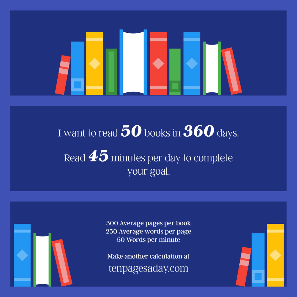 Ten Pages Per Day — Reading Calculator