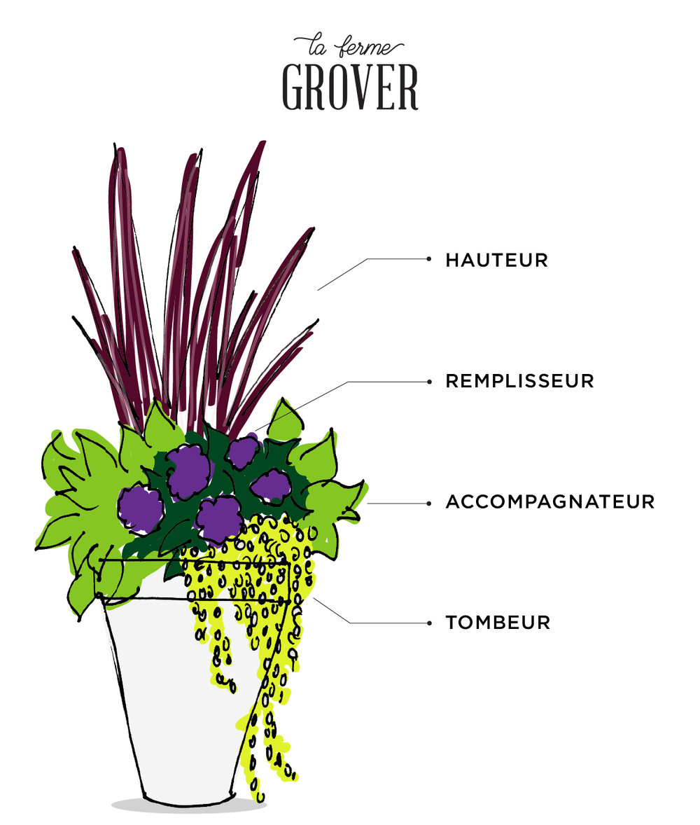 pot-patio-ferme-grover