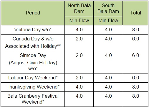 Table 2 - Water flow rates for the dam during holidays