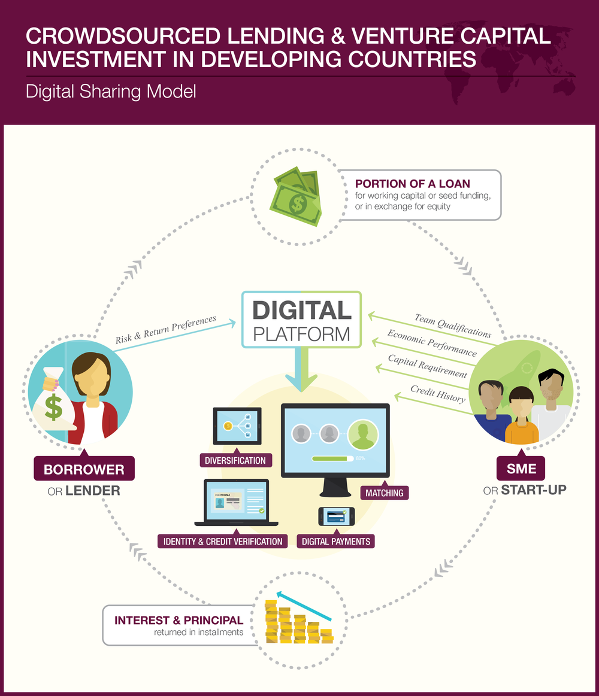 Digital Sharing Model: Crowdsourced Lending and Venture Capital