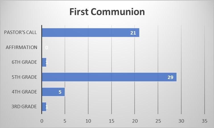 First Commun.jpg