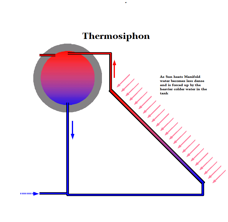 How to Make a Solar Hot Water Heater Rancho Mastatal