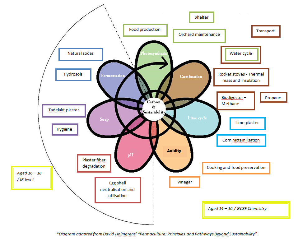 Permaculture&Chemistry flower  w text.PNG