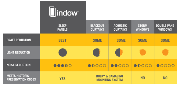 Graphic showing How sleep panels compare to blackout Curtains in draft reduction, light reduction, noise reduction, and meeting historic preservation codes.