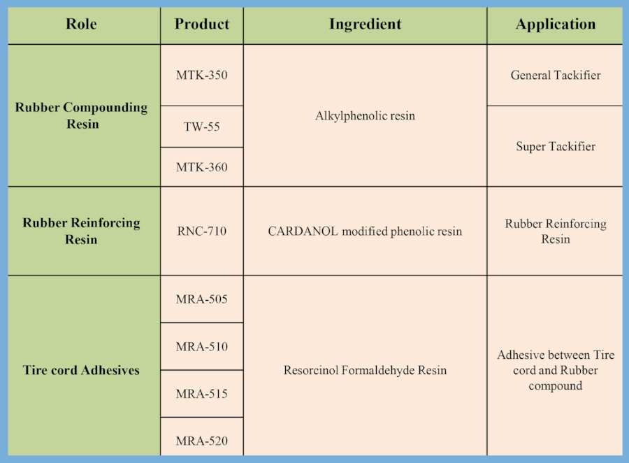 ChemSpec, Ltd. distributor for MBGreen US phenolic resins for rubber tackifiers and adhesives