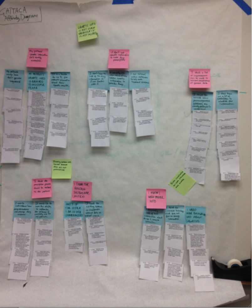 Affinity Diagramming