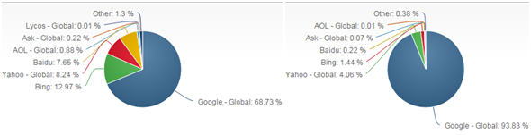 Google market share of search: 69% of desktop and 94% mobile traffic. Source:  netmarketshare.com