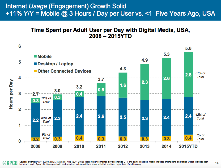 2015 Internet Trends Report KPCB