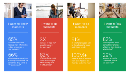 Source: https://www.thinkwithgoogle.com/infographics/4-new-moments-every-marketer-should-know.html