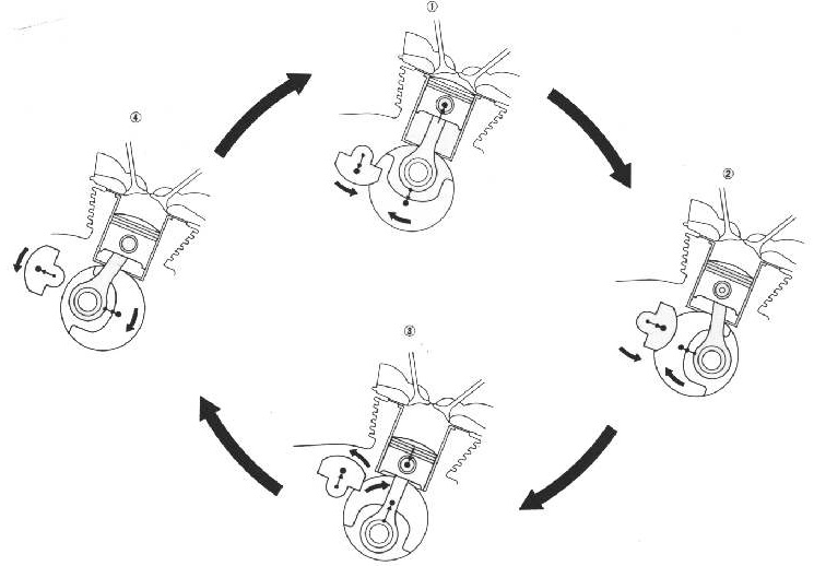 A diagram showing how the balance shaft counteracts the forces of the piston and crankshaft.  Image courtesy Dan's Motorcycles.