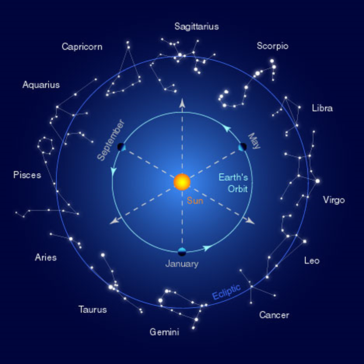 """""""The entire theme of the zodiac can be approached from the angle of light and its unfolding and increasing radiance and of the gradual demonstration in what I have called elsewhere, """" the glory of the One ."""" The mode of the development of this inner light and of its externalization must remain—from the standpoint of its cosmic effects—one of the secrets of initiation and this for a long time to come. It will, however, not be out of place if I were to give  symbolically certain phrases and sentences which will indicate (for each sign) this """"growth of light in light,"""" as it is esoterically called, bearing in mind that we are attempting to express conditions connected with the soul whose essential nature is light. This soul-light affects the form as evolution proceeds and produces sequentially the revelation of that form, and of the nature of space-time as well as of the goal."""" ... """"A study of the above thoughts will reveal the symbolic story of the irradiation of matter, of the growth of the light body within the macrocosm and the microcosm, and finally make clear the purpose of the Logos."""" (EA, 328/9)"""