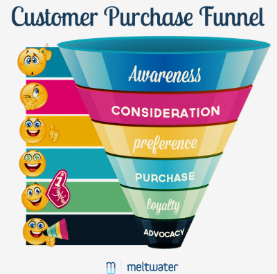 Photo Credit: https://petovera.com/best-sales-funnel-examples/