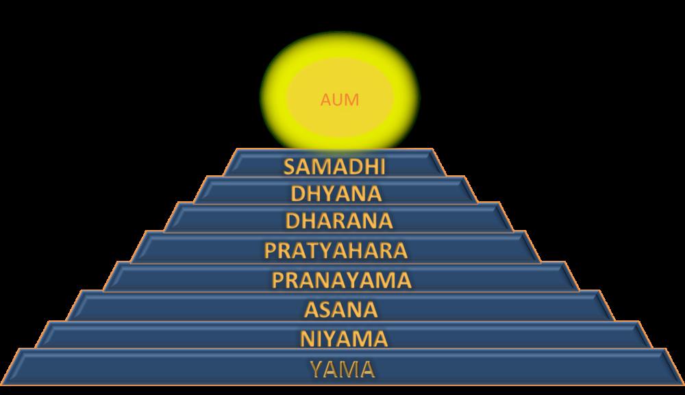 Ashthanga Yoga