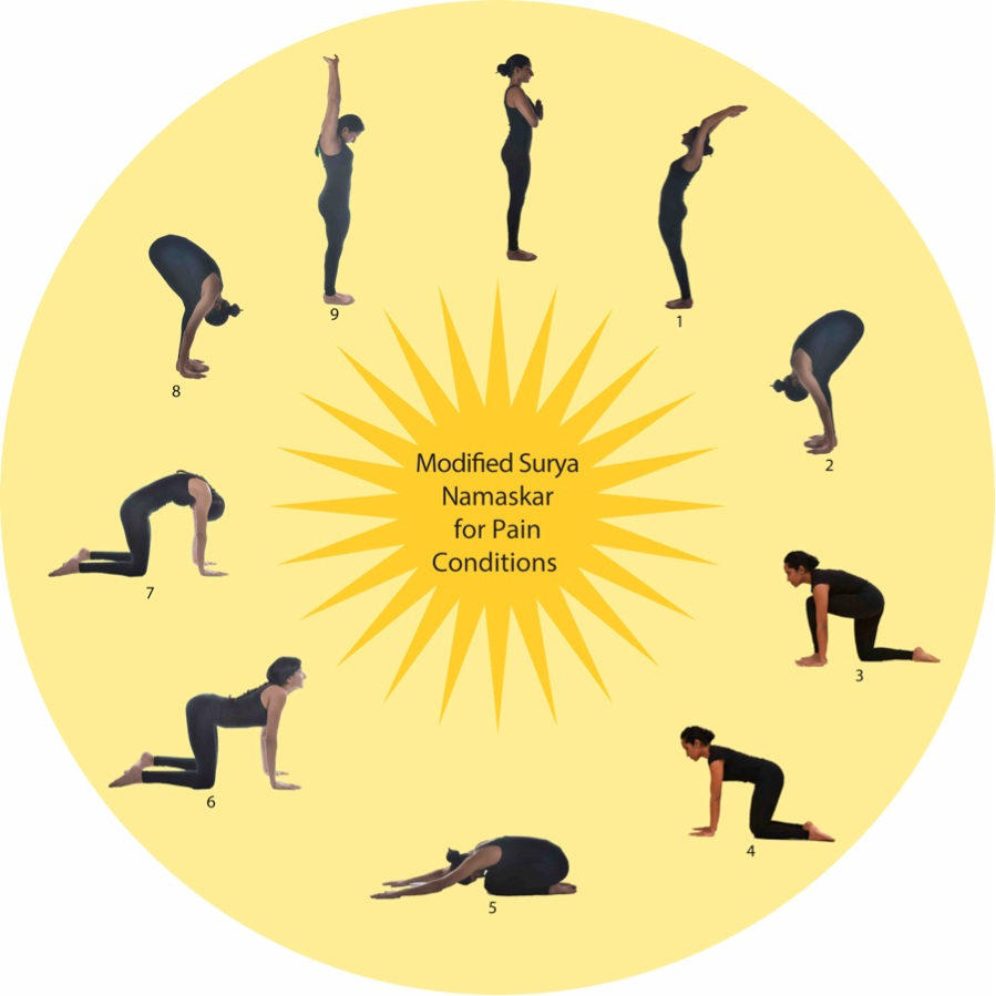 Surya Namaskar for shoulder pain and wrist pain