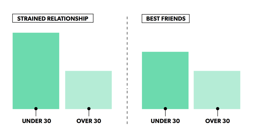Co-Founder Relationship