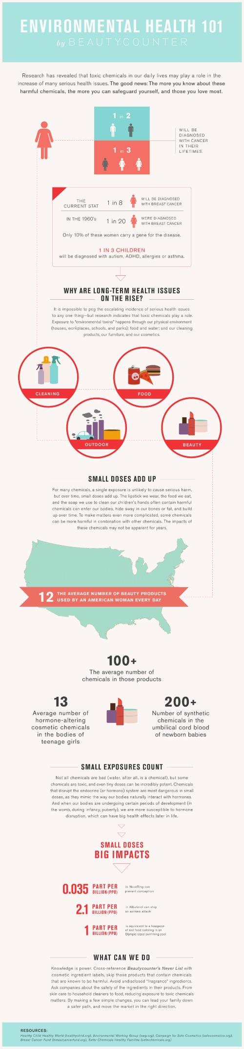 beautycounter_infographic_environmentalhealth101-1RESIZE.jpg