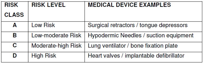 General medical device gmd risk level classification